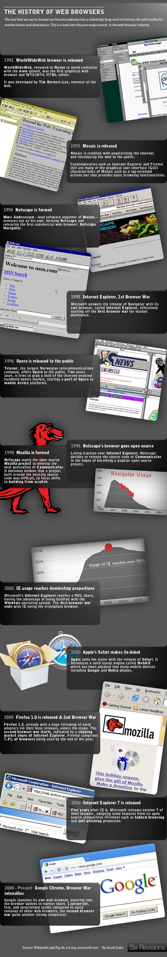 History of Web Browsers
